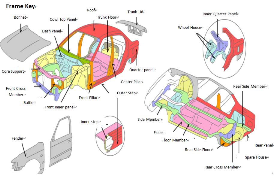 FAQs car parts