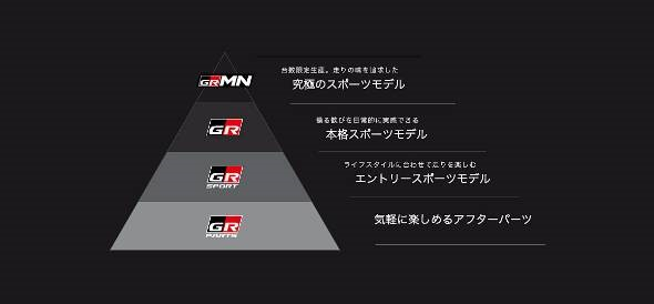 Gazoo Racing Company: The 3 trim levels of GR + GR Parts